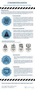 cyberweerbaarheid